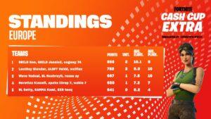 Cash Cup Extra – Recap May 2021